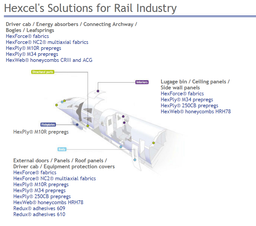 Hexcel Solutions for Rail